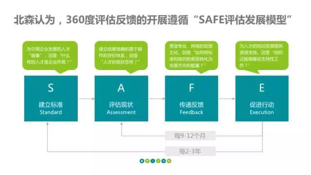 360度评估反馈SAFE模型
